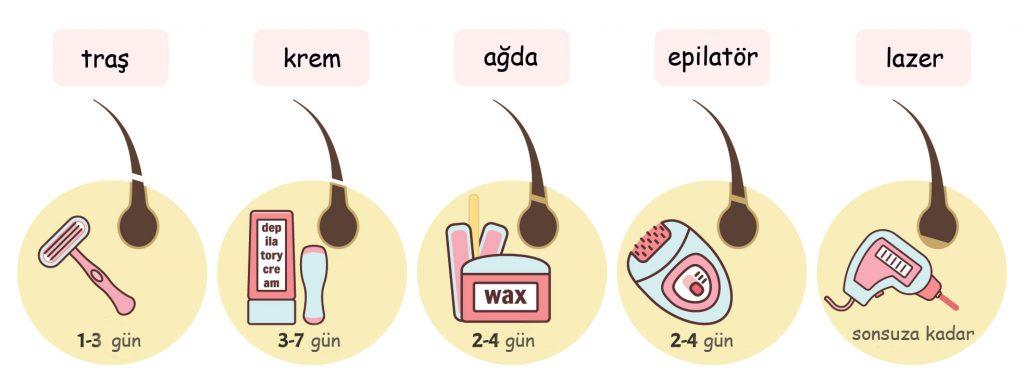 lazer epilasyon etkisi