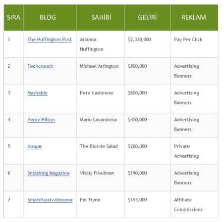 en çok para kazanan yabancı bloglar